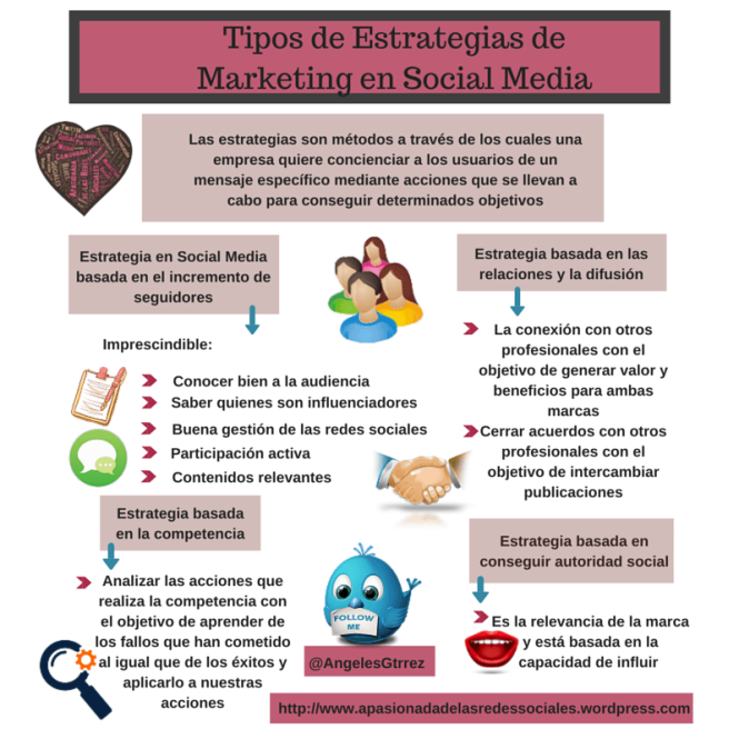 Estrategias de Marketing en Redes Sociales